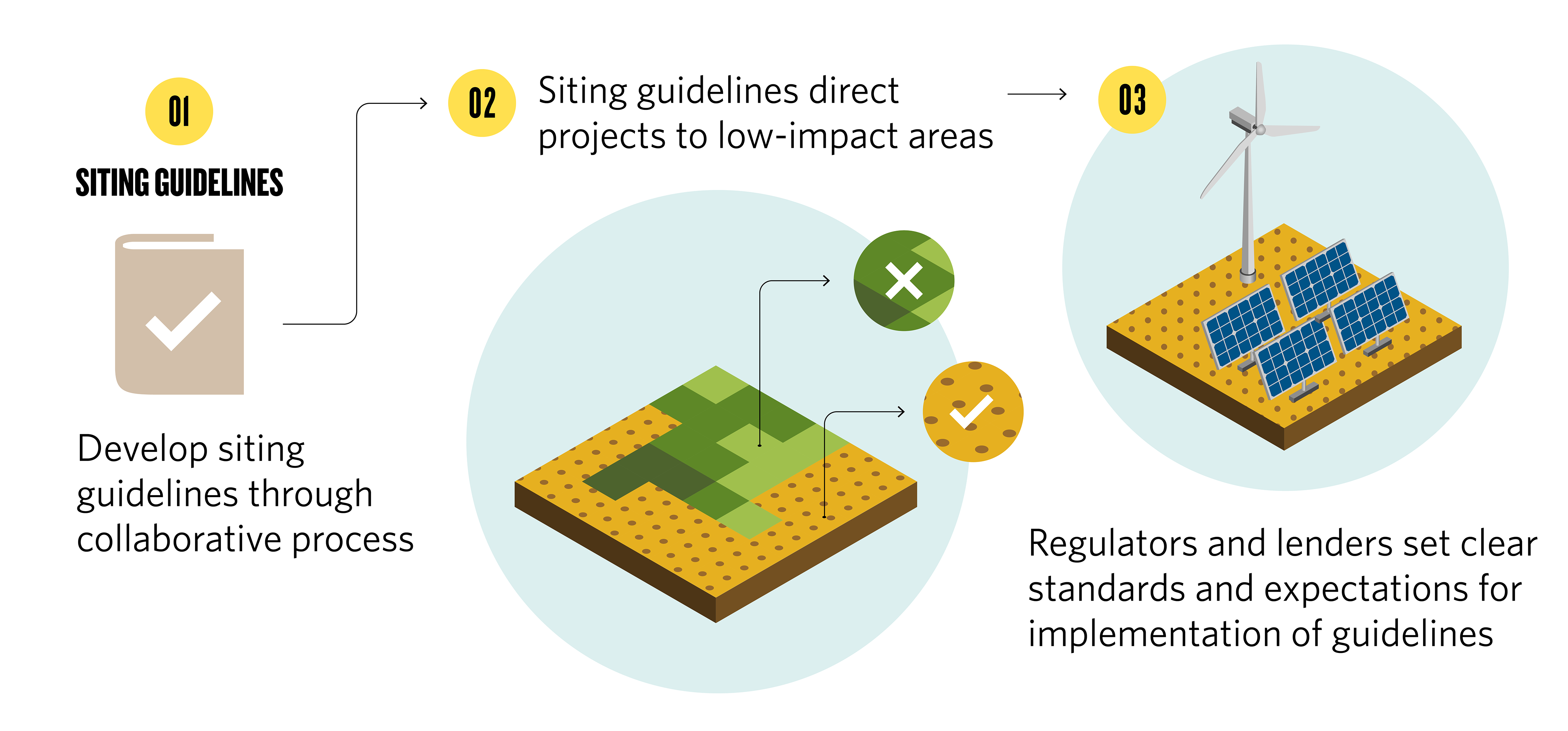 a flowchart showing siting guidelines directing energy projects to low-impact land, with regulators and lenders setting clear standards for adopting those guidelines.