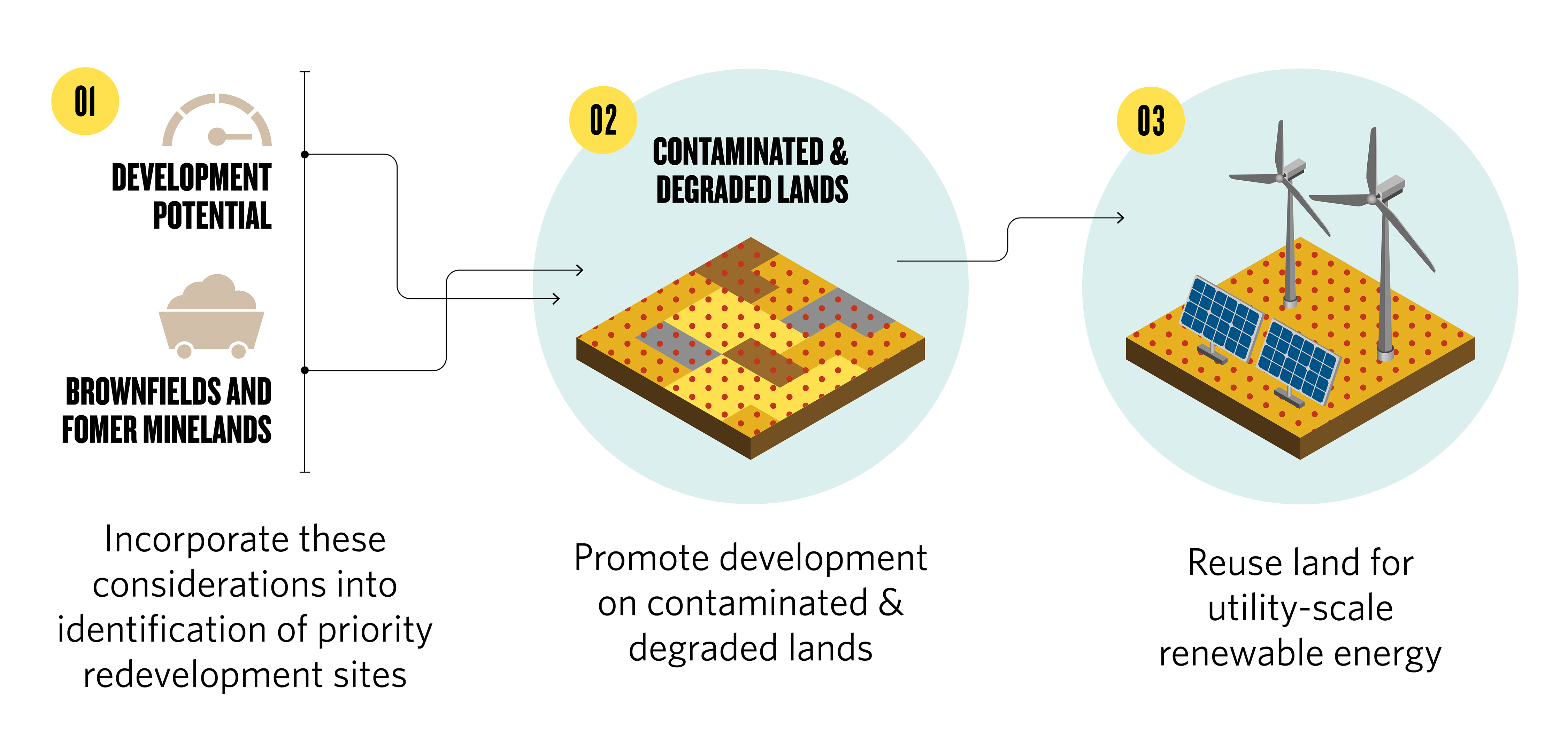 a flowchart showing contaminated lands being considered for utility-scale renewable energy projects