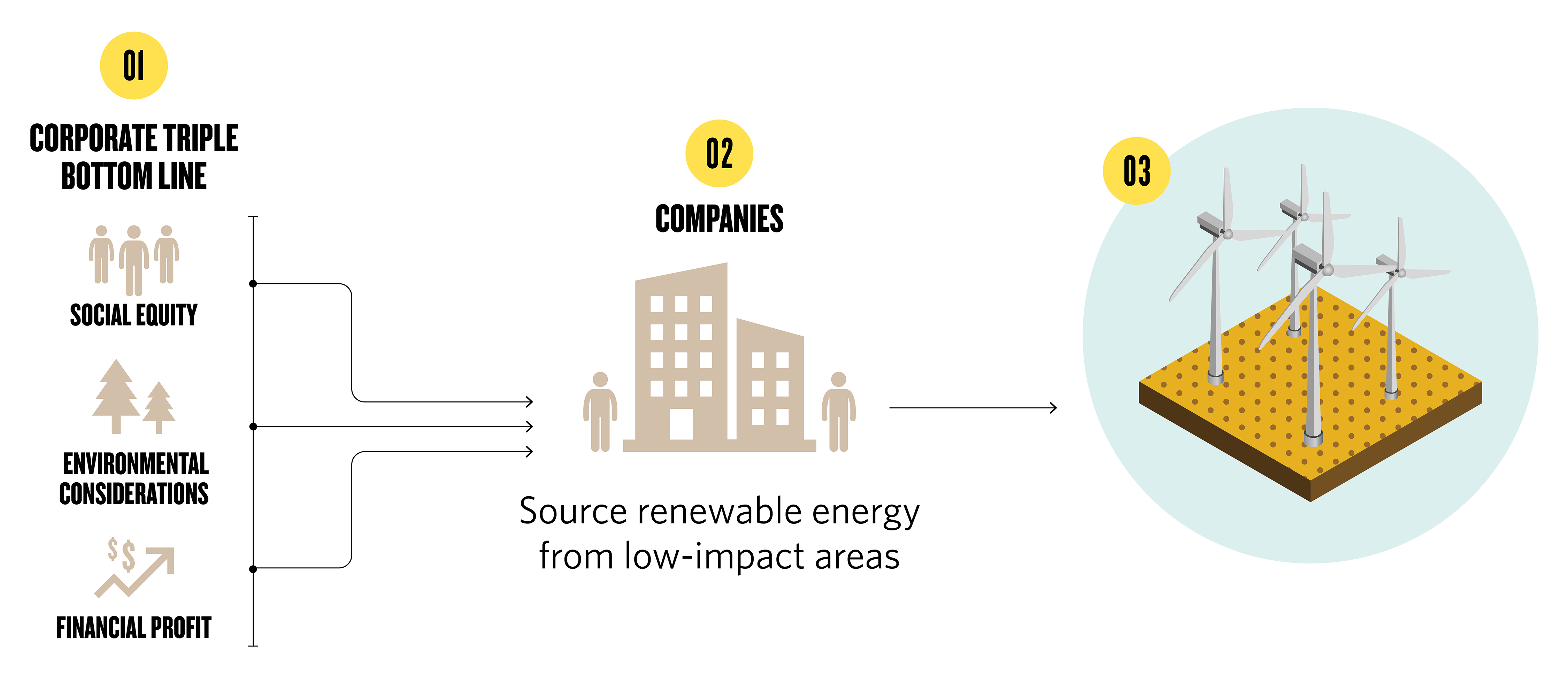a flowchart that shows corporate triple bottom line (social equity, environmental considerations, and financial profit) contributing to companies sourcing renewable energy from low-impact areas