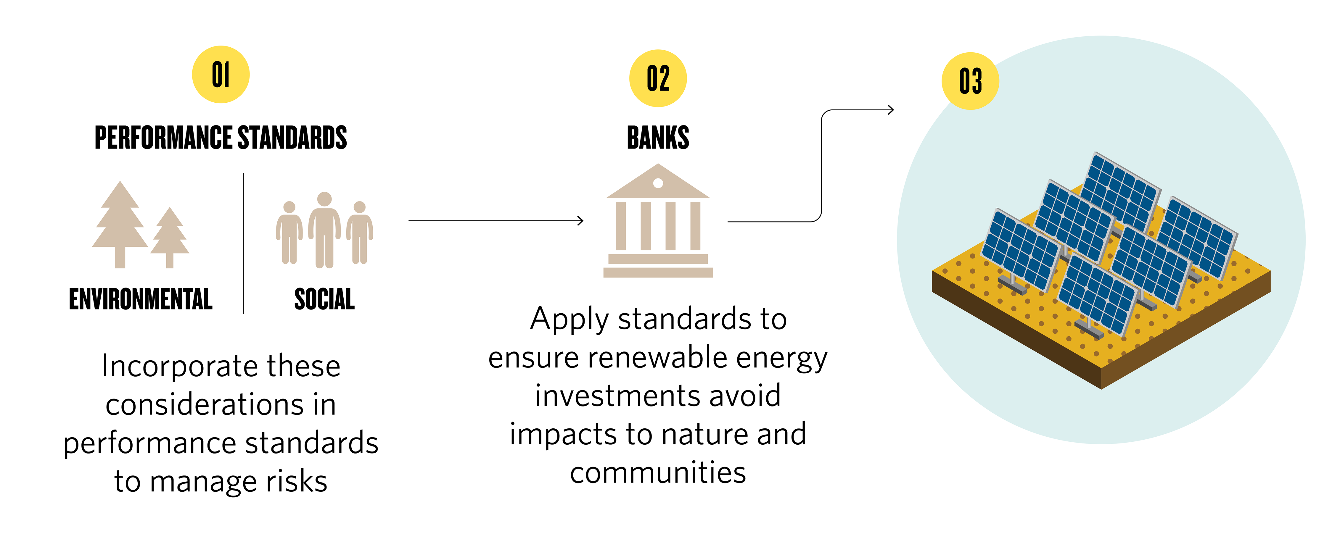 a flowchart depicting performance standards that include environmental and social considerations being applied to financial institutions' investment in renewable energy projects, avoiding negative impacts to nature and communities